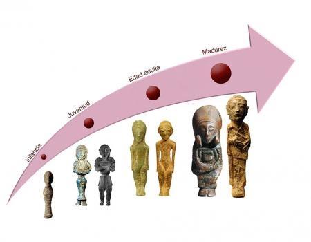 El ciclo vital de las mujeres iberas a través de la ritualidad